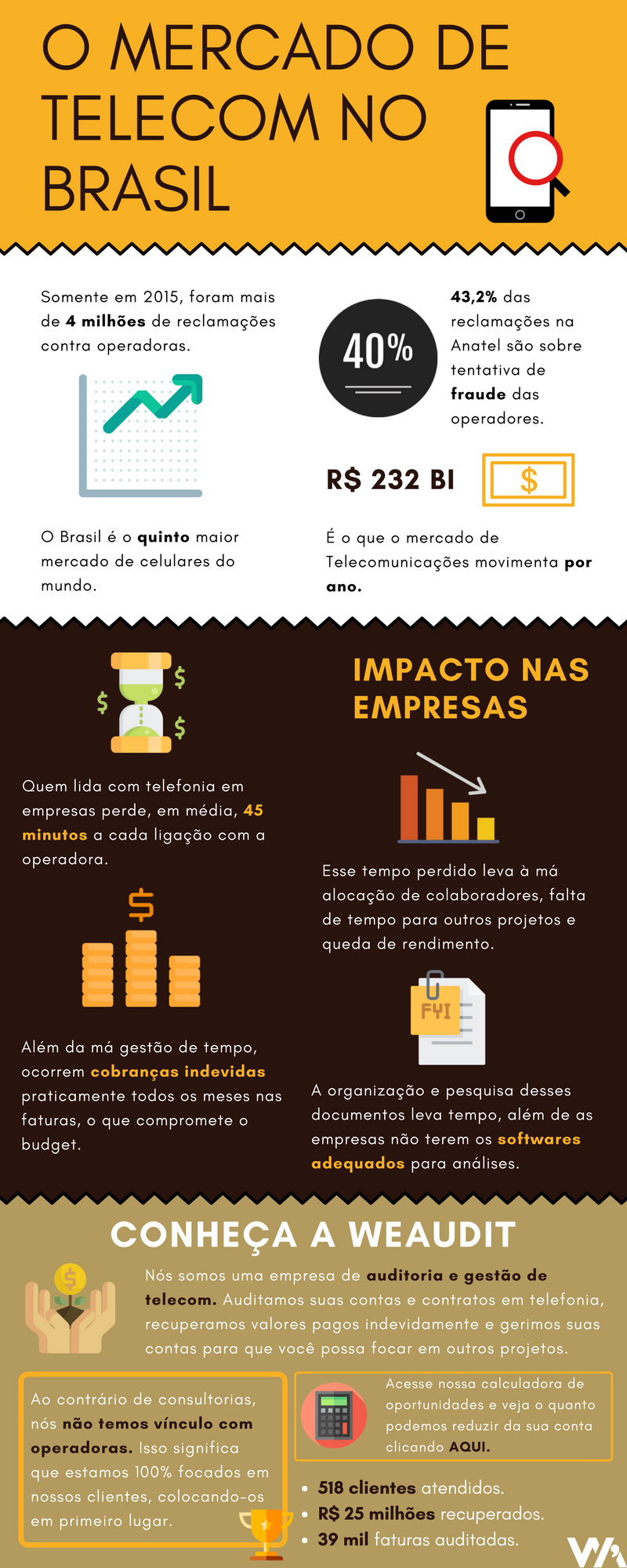 infográfico mercado de telecom